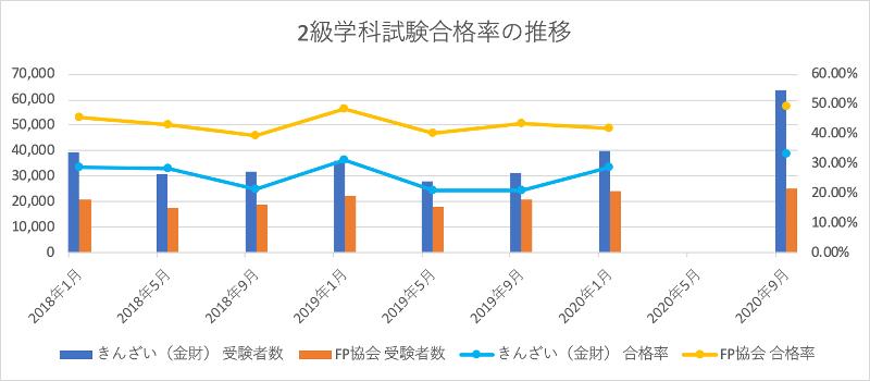 FP2級学科試験合格率の推移