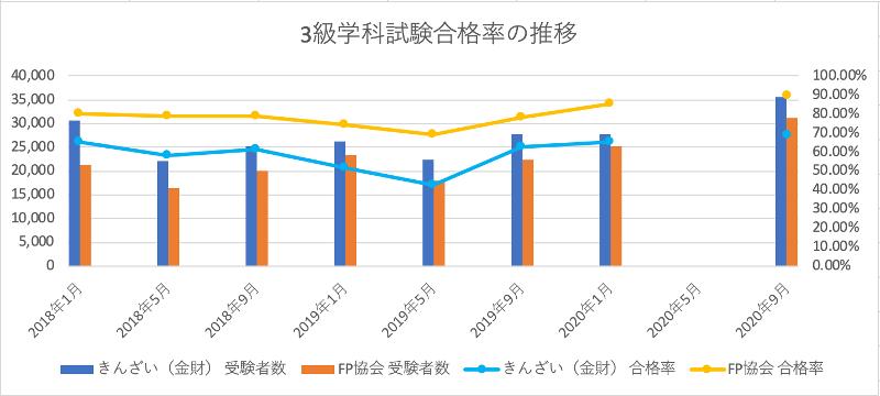 FP3級学科試験合格率の推移