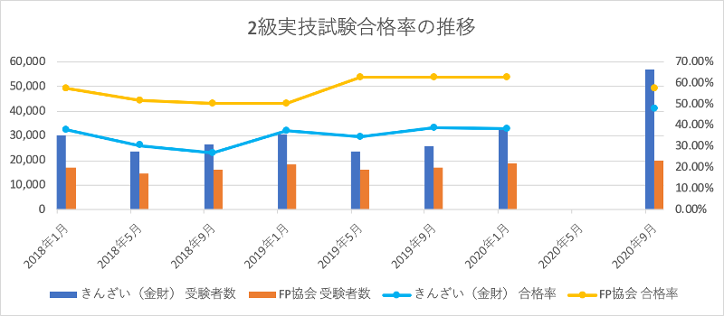 FP2級実技試験合格率の推移