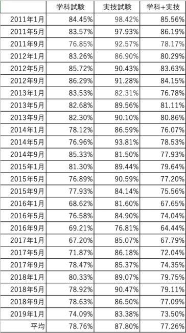 FP3級合格率表
