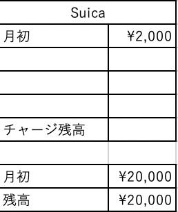 Suicaと現金欄の設定